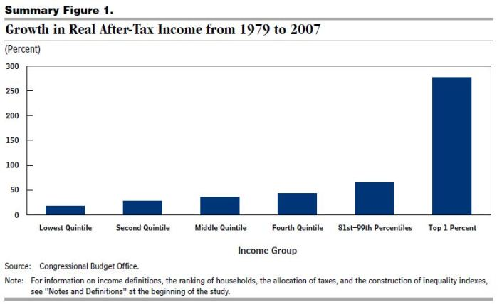 CBO Figure 1 - Growth in Real After-Tax Income